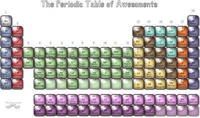 The Periodic Table of Awesomeness